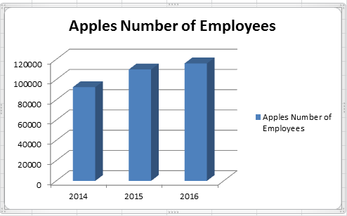 Changes in Number of employees of Apple Corporation