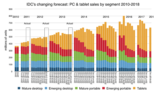 A Chart By IDC shifting demand of Smartphones